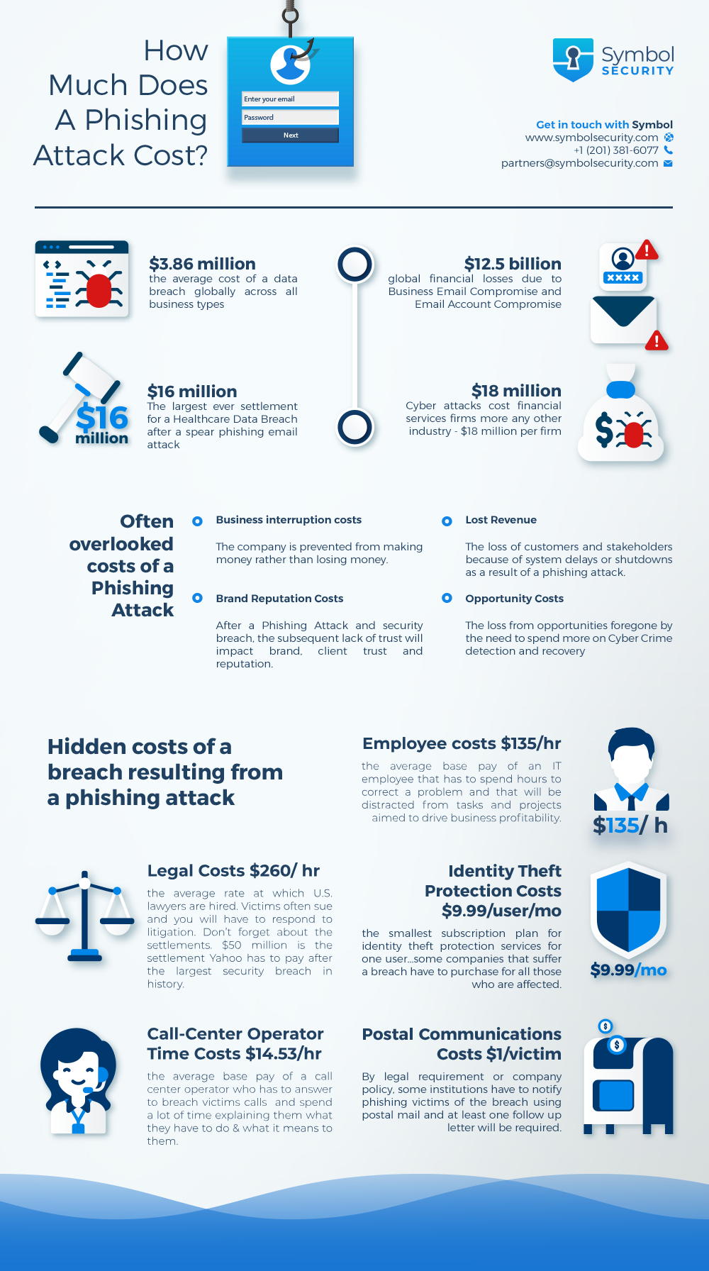 Infographic | How Much Does A Phishing Attack Cost? - The